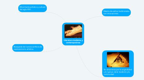 Mind Map: Literatura moderna y contemporánea