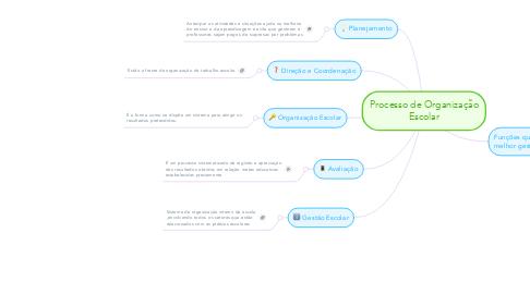 Mind Map: Processo de Organização Escolar