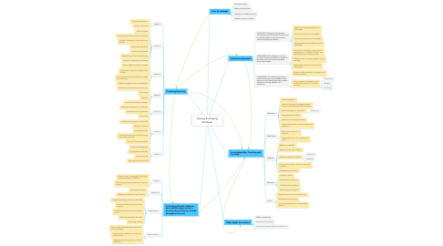 Mind Map: Solving Purchasing Problems