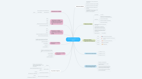 Mind Map: Disoluciones Ideales y no ideales