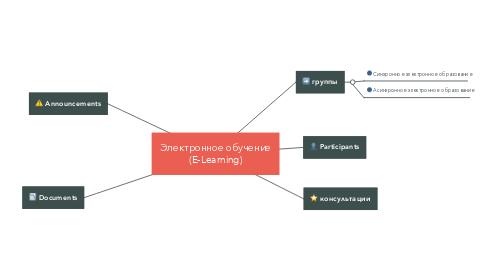 Mind Map: Электронное обучение (E-Learning)