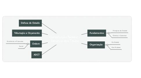 Mind Map: Constituição Federal - Estrutura dos Títulos