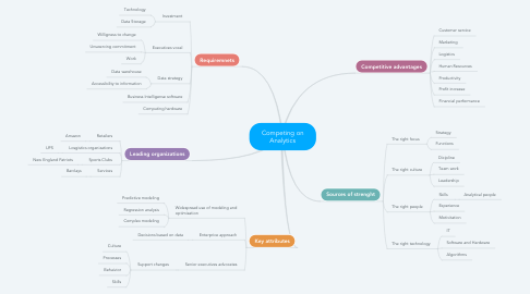 Mind Map: Competing on Analytics