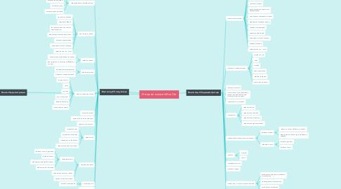 Mind Map: Интернет магазин МылОпт