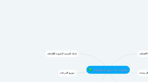 Mind Map: خطوات بناء جدول المواصفات