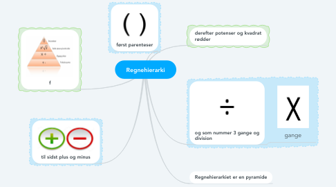 Mind Map: Regnehierarki