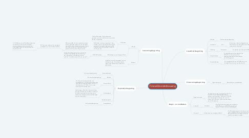 Mind Map: Financiële onderbouwing