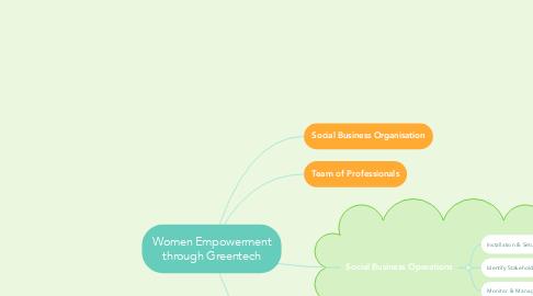 Mind Map: Women Empowerment through Greentech