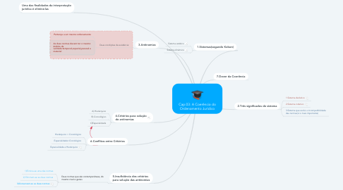 Mind Map: Cap.03: A Coerência do Ordenamento Jurídico
