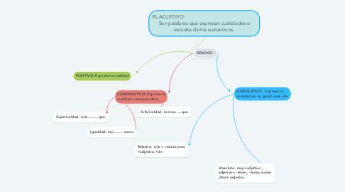 Mind Map: EL ADJETIVO:                                                     Son palabras que expresan cualidades o estados de los sustantivos.