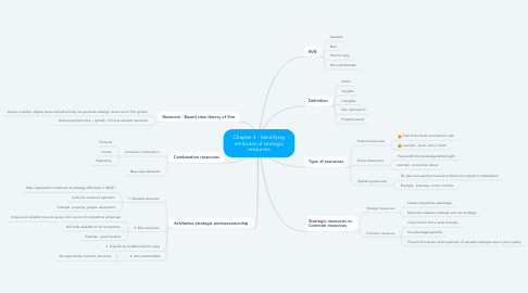 Mind Map: Chapter 4 : Identifying attributes of strategic resources