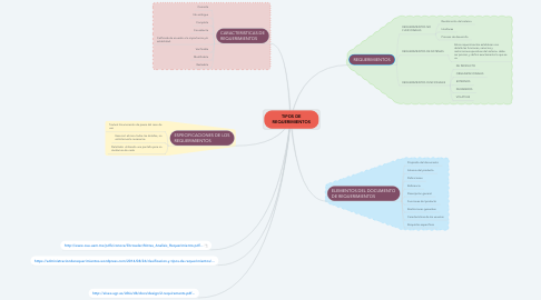 Mind Map: TIPOS DE REQUERIMIENTOS