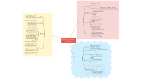 Mind Map: Diseño de organizadores graficos