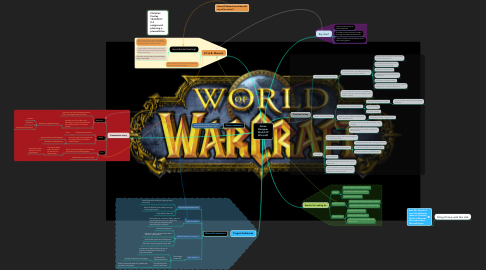 Mind Map: Game Designer World Of Warcraft