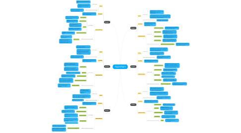 Mind Map: Elementary Science Program of Study