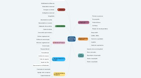 Mind Map: Portfólio de Experiências e Realizações - 3º Desafio