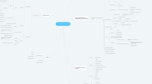 Mind Map: Propriedade Intelectual