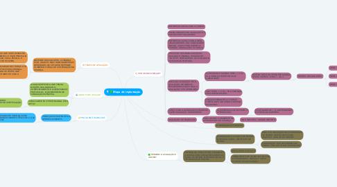 Mind Map: Mapa de implantação
