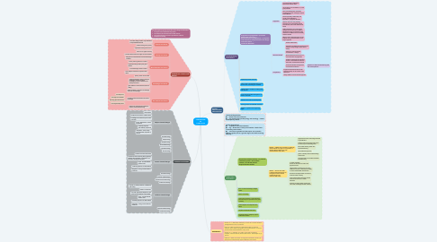 Mind Map: CONCEPTIONS OF CURRICULUM