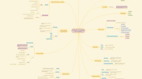 Mind Map: Internet Technology: The Internet