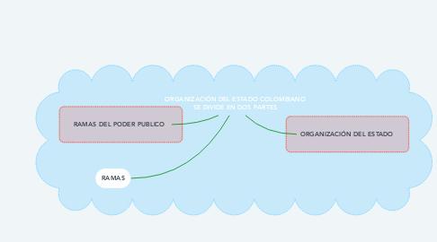 Mind Map: ORGANIZACIÓN DEL ESTADO COLOMBIANO SE DIVIDE EN DOS PARTES