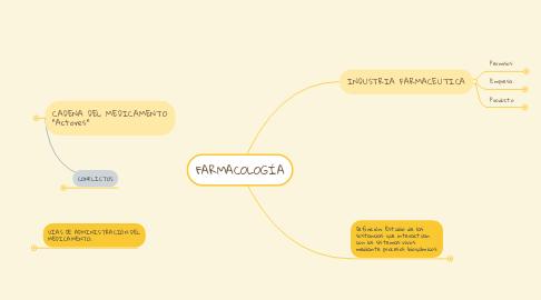 Mind Map: FARMACOLOGÍA