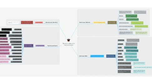 Mind Map: Падежи и предлоги в немецком языке