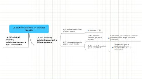 Mind Map: Je souhaite accéder à un cours surMoodle