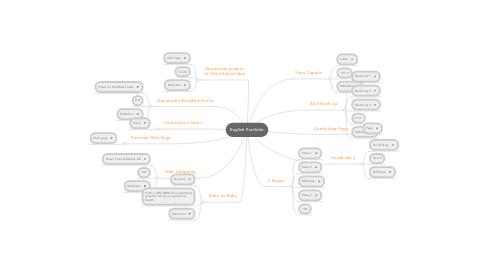 Mind Map: English Portfolio