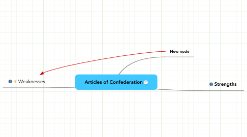 Mind Map: Articles of Confederation