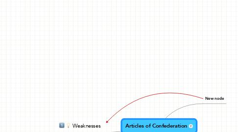 Mind Map: Articles of Confederation