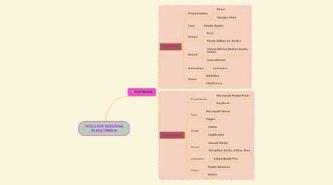 Mind Map: TOOLS FOR DESIGNING IN MULTIMEDIA