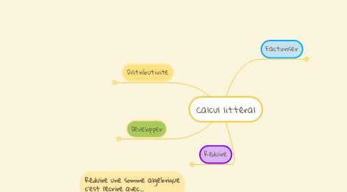 Mind Map: Calcul littéral