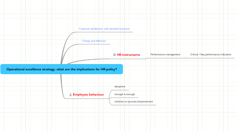Mind Map: Operational excellence strategy: what are the implications for HR-policy?