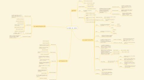 Mind Map: analyse de valeur