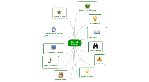 Mind Map: Sites web jeunesse