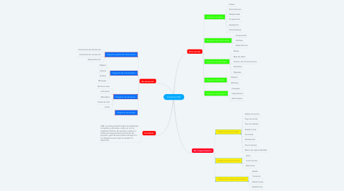 Mind Map: Diagramas UML