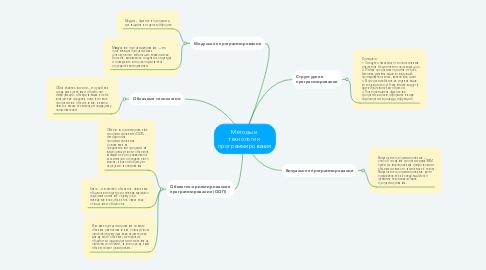 Mind Map: Методы и  технологии  программирования