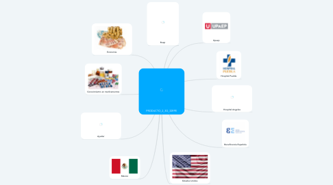 Mind Map: PRODUCTO_2_3D_32RPE