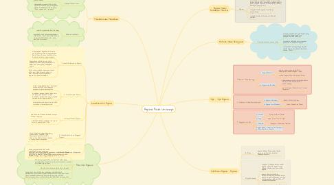 Mind Map: Agama Pada Umumnya