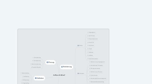 Mind Map: Aufbau & Ablauf