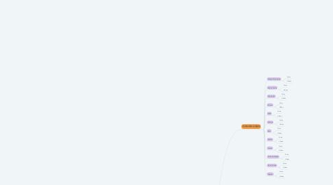 Mind Map: Google Drive Geral
