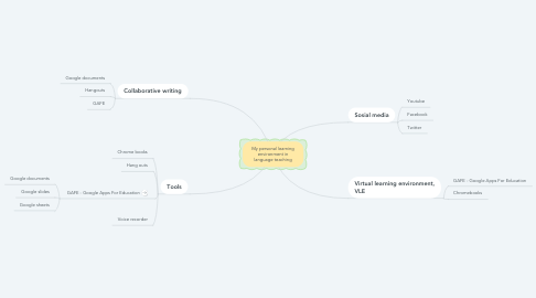 Mind Map: My personal learning environment in language teaching
