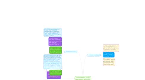 Mind Map: BASES EPISTEMOLÓGICAS DEL PROCESO EDUCATIVO