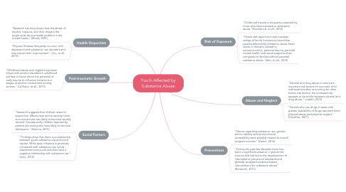 Mind Map: Youth Affected by Substance Abuse