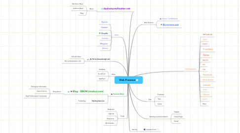 Mind Map: Web Presence