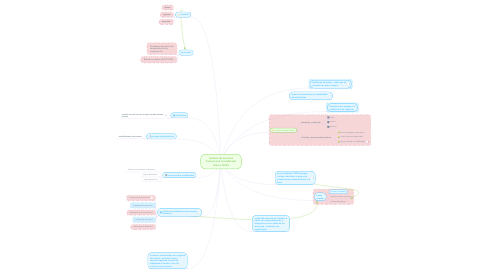 Mind Map: fuentes de recursos humanos es considerado linea o Staffa