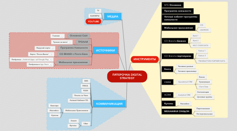 Mind Map: ПЯТЕРОЧКА DIGITAL STRATEGY