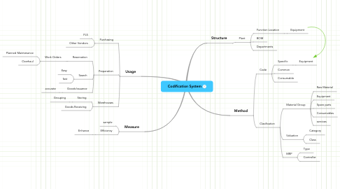 Mind Map: Codification System