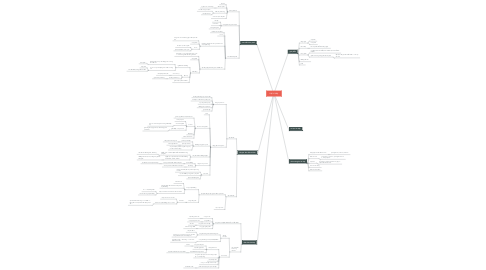 Mind Map: Hệ hô hấp
